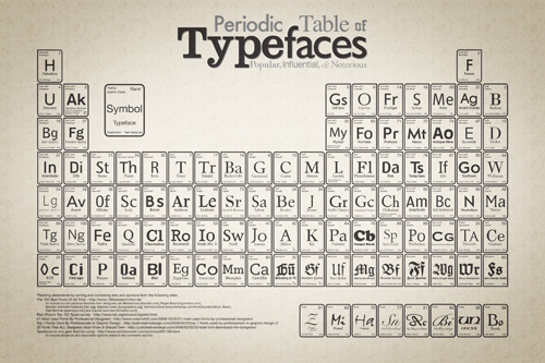 periodic table of typefaces large2 Typography, type and typefaces