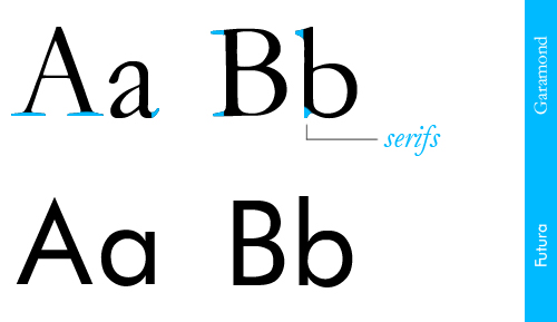 serifsanserif copy Typography, type and typefaces